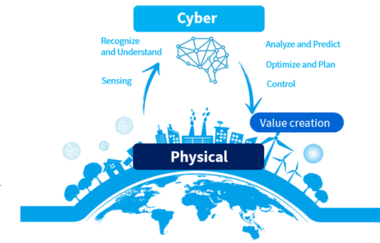"""cyber-physical system"" หรือ CPS"