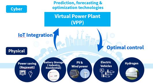 โรงไฟฟ้าเสมือน (Virtual Power Plant: VPP)