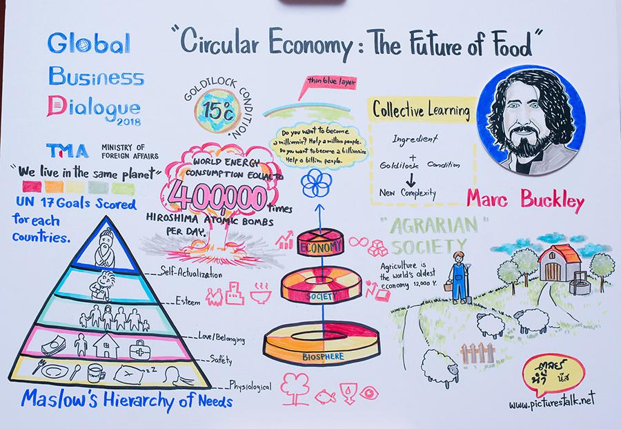 Mindmap ของ มาร์ค บัคลี่ย์ นำเทรนด์ปฏิวัติอุตสาหกรรมอาหาร รณรงค์เพื่อโลกยั่งยืน